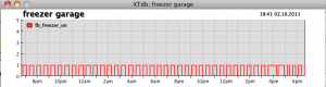 Freezer Activity example